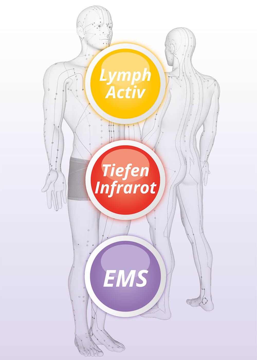Matrix Body / Lymphdrainage / Tiefen Infrarot / EMS